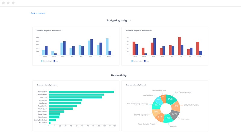 Screenshot of Hive's project reporting analytics showing some bar graphs and a pie chart for budgeting